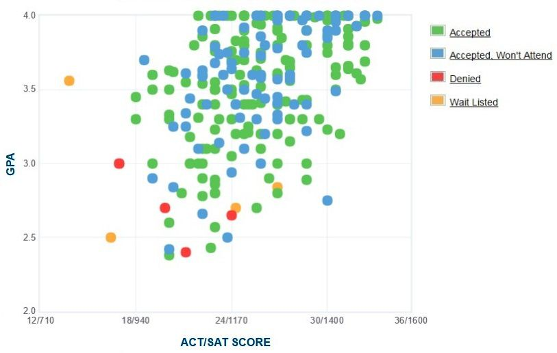 John Carroll University GPA, SAT and ACT Data for Admission