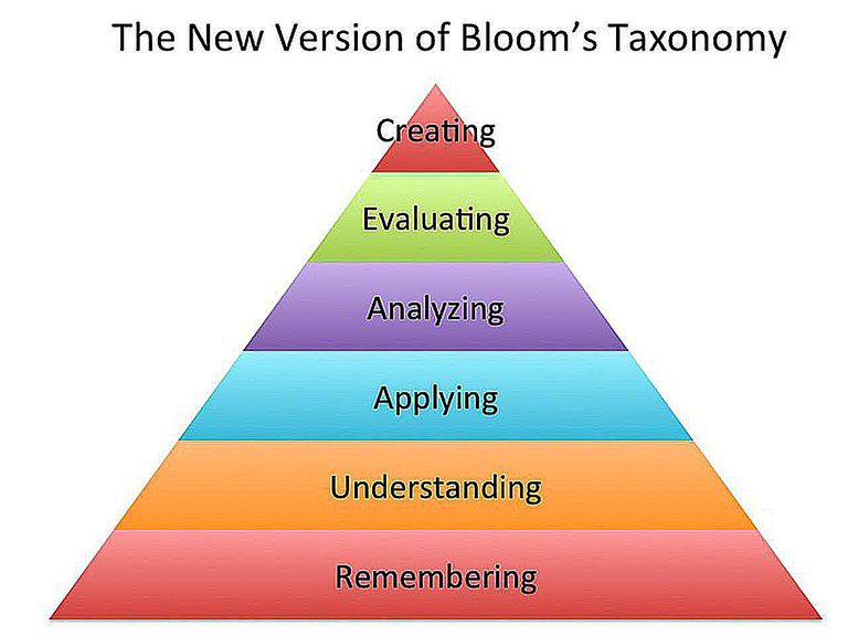 Bloom's Taxonomy where synthesis sits with the category of evaluation.