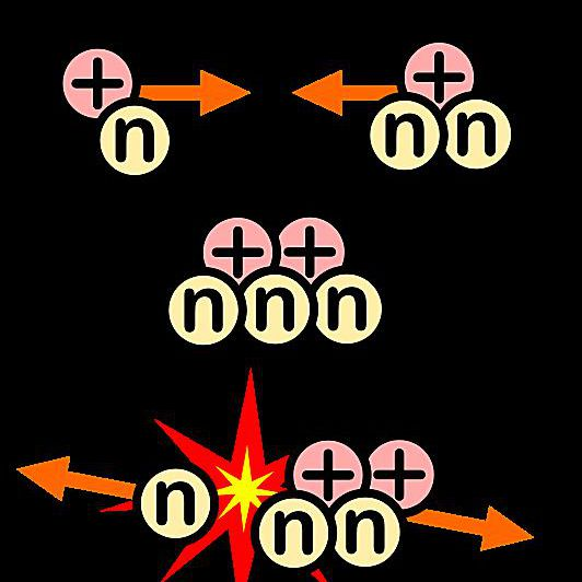This is a diagram of the fusion reaction between deuterium and tritium.