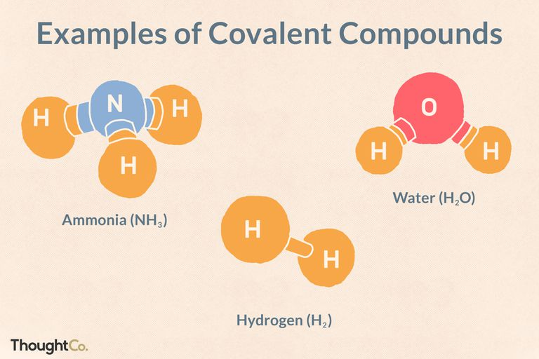 Examples of covalent compounds: ammonia, hydrogen, and water