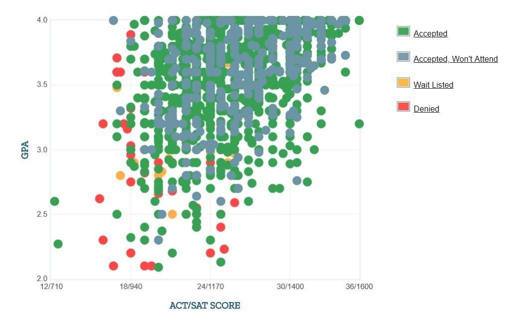 University of Arkansas Applicants' Self-Reported GPA/SAT/ACT Graph.