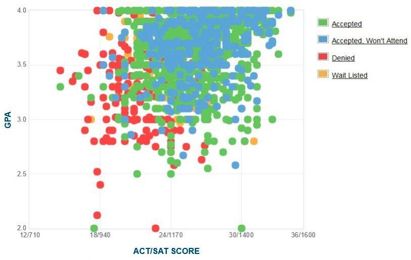 University of North Carolina Wilmington Applicants' Self-Reported GPA/SAT/ACT Graph.