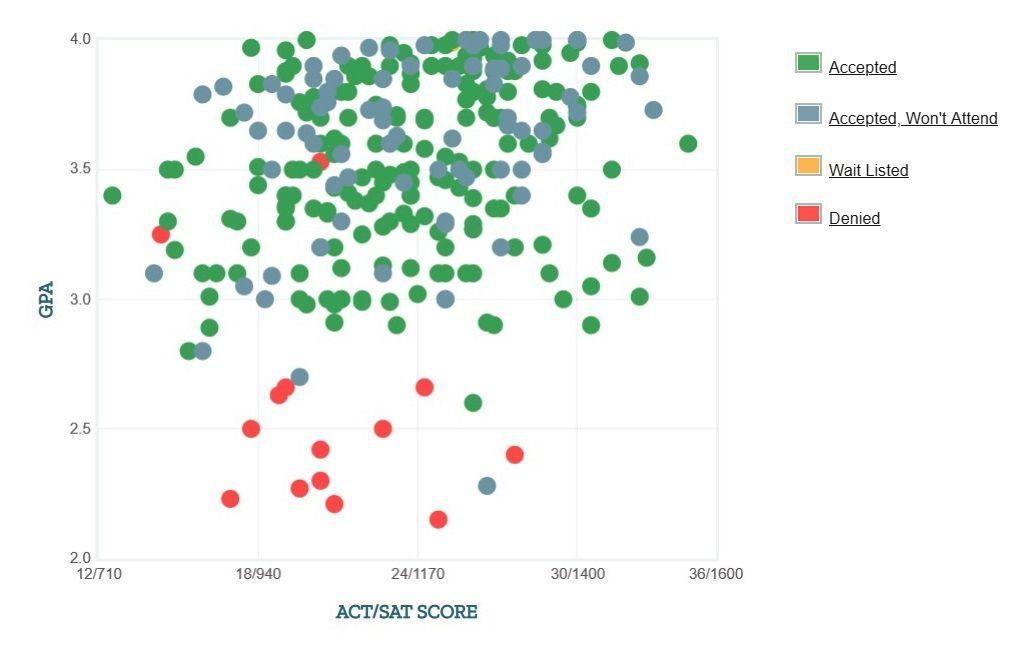 University of Washington Bothell Applicants' Self-Reported GPA/SAT/ACT Graph.