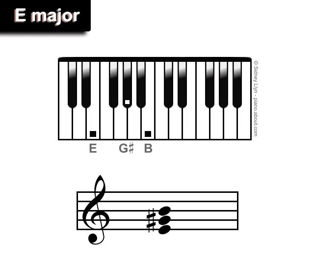 Major Piano Treble Triads