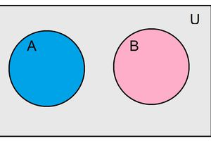 A Venn diagram depicting two mutually exclusive events.
