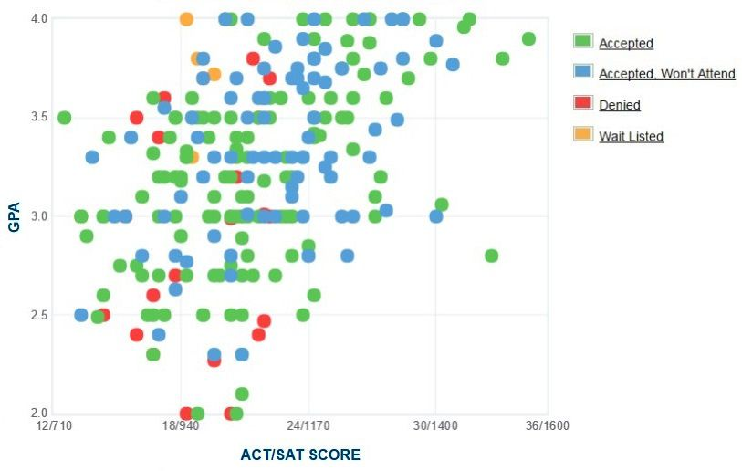 John Jay College Applicants' Self-Reported GPA/SAT/ACT Graph.