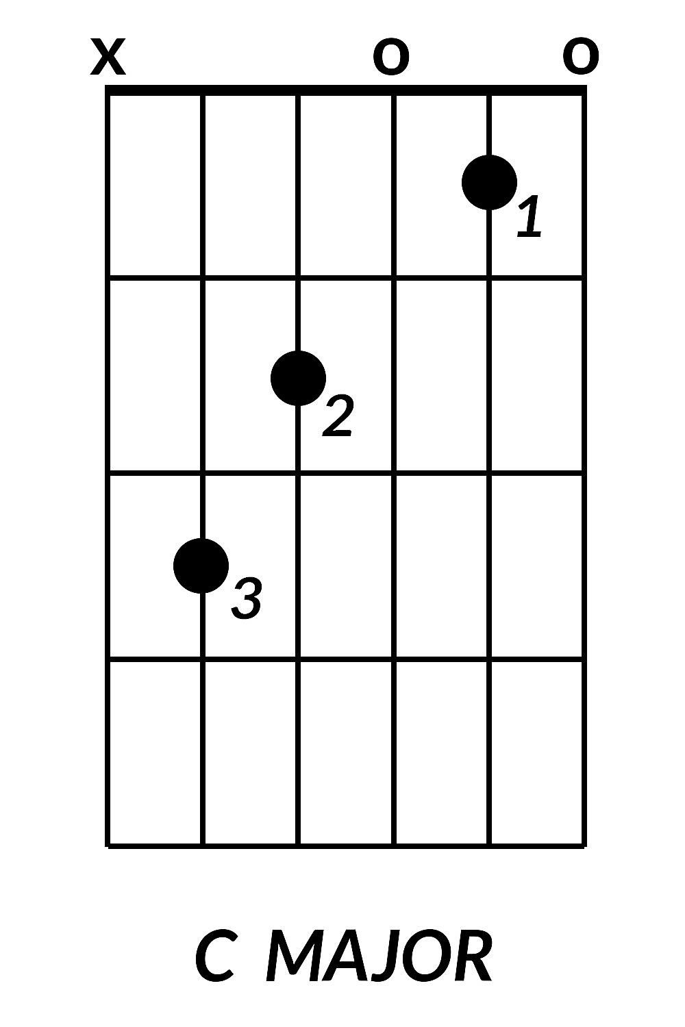 8 Basic Guitar Chords You Need To Learn About Chord Diagrams And How Read Them Guide