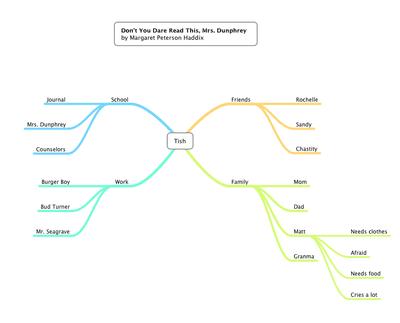 Reading Comprehension: A Brief History of Social Media