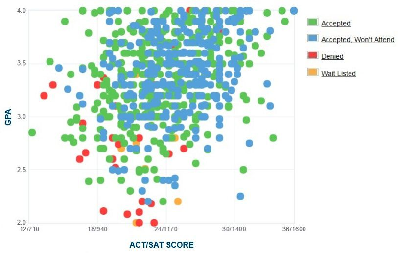 Suffolk University Applicants' Self-Reported GPA/SAT/ACT Graph.