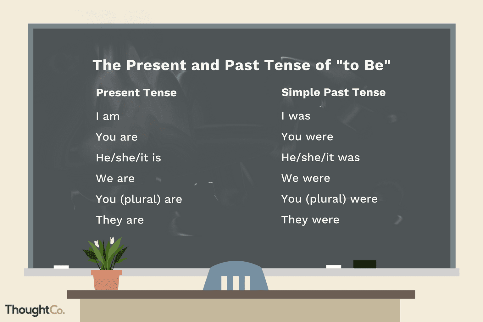 the present and past forms of the verb  u0026quot to be u0026quot