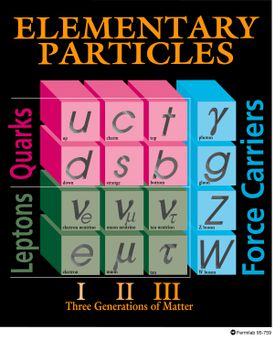 The Standard Model of Elementary Particles