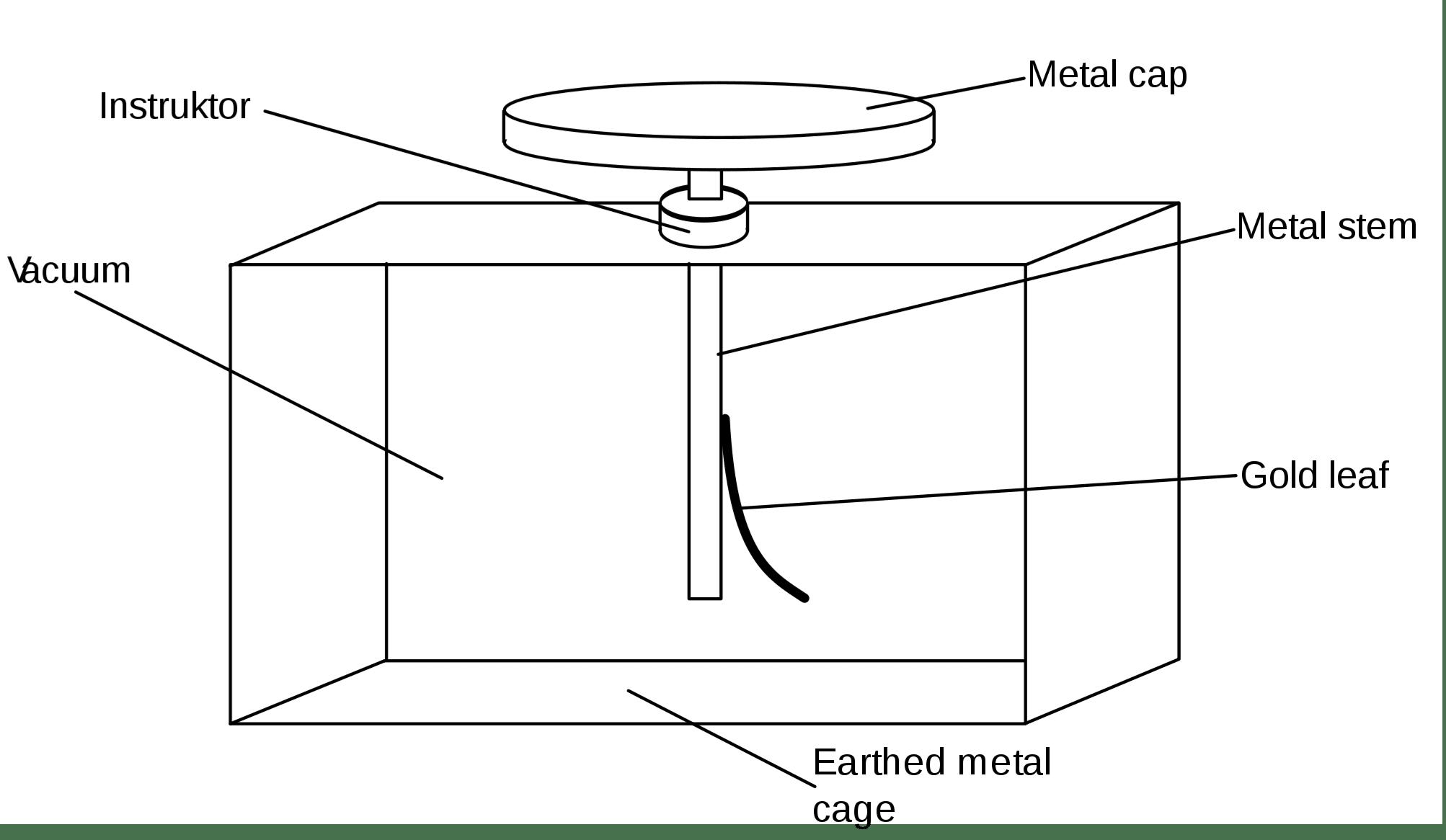 Blattgold-Elektroskop