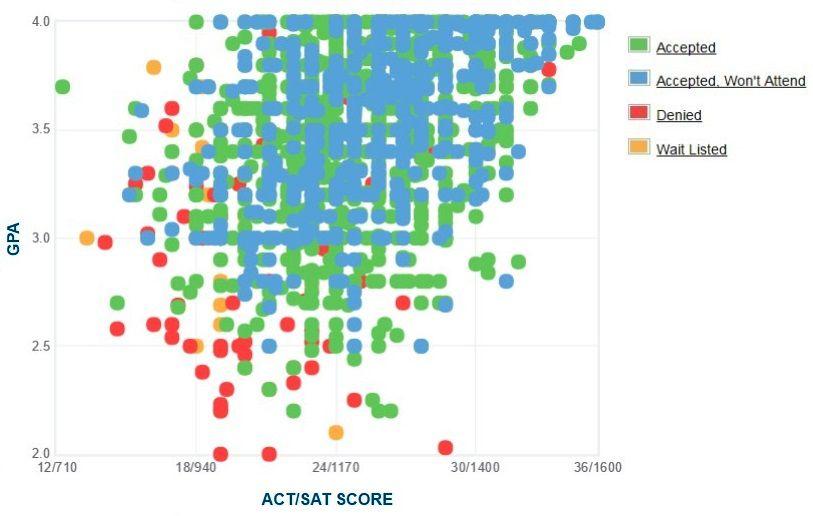 Ohio University Applicants' Self-Reported GPA/SAT/ACT Graph.