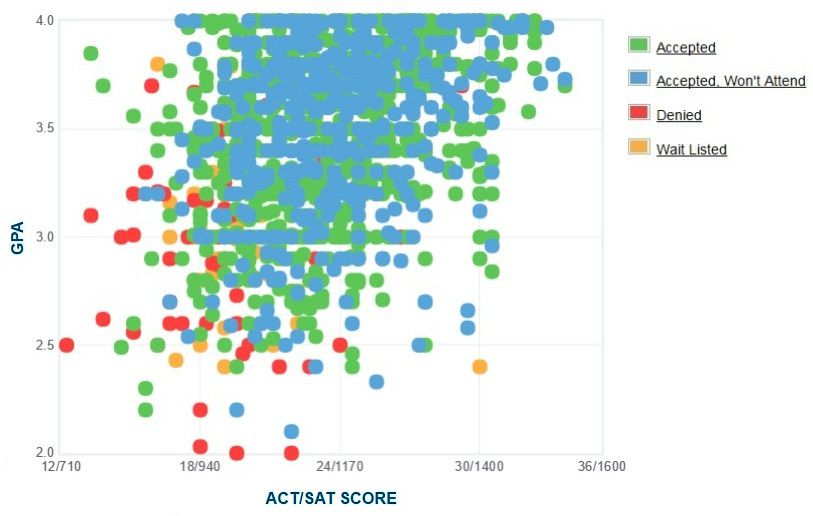Western Carolina University Applicants' Self-Reported GPA/SAT/ACT Graph.