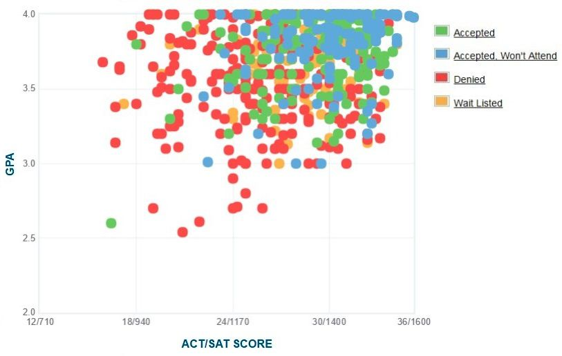 Occidental College Applicants' Self-Reported GPA/SAT/ACT Graph.