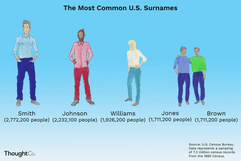 The most common U.S. surnames: Smith, Johnson, Williams, Jones, Brown