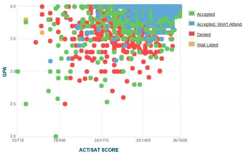 cornell university  acceptance rate  sat  act scores