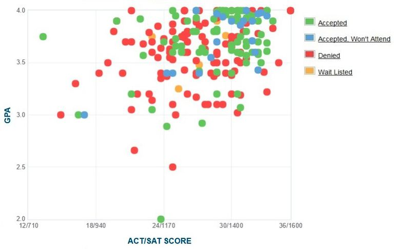 West Point GPA, SAT and ACT Data for Admission