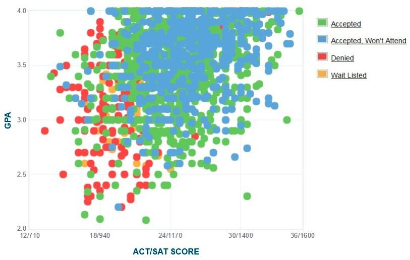 University of North Carolina at Charlotte Applicants' Self-Reported GPA/SAT/ACT Graph.