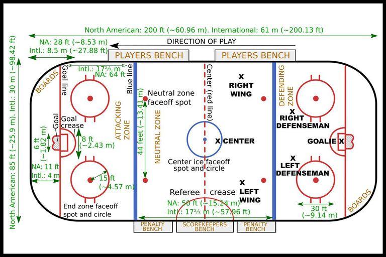 Ice Hockey Rulebook And Basic Regulations - Game flow summary