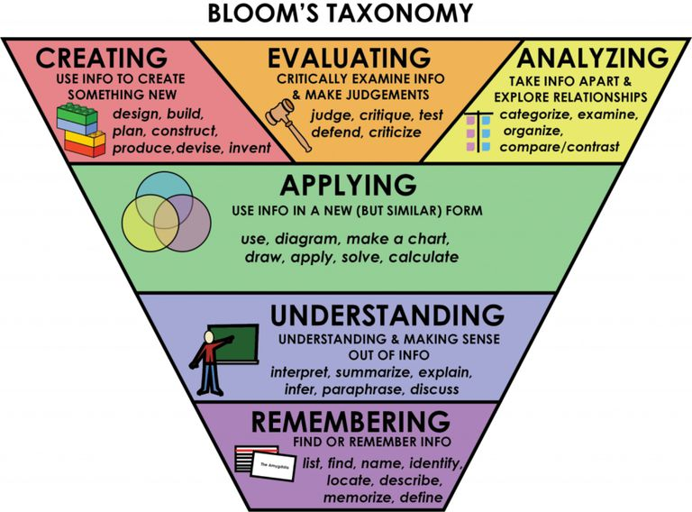 Picturing deeper learning with Bloom's Taxonomy