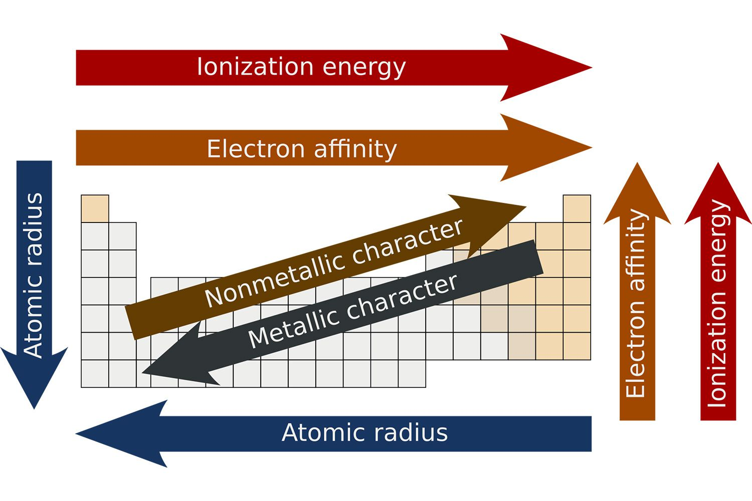 What Is Periodicity On The Periodic Table