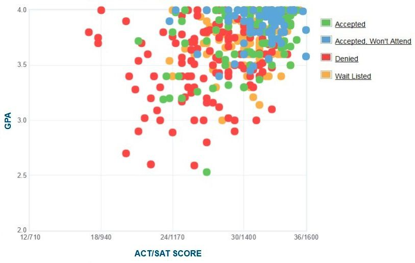 Kenyon College Applicants' Self-Reported GPA/SAT/ACT Graph.