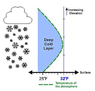 Vertical temperature profile for snow