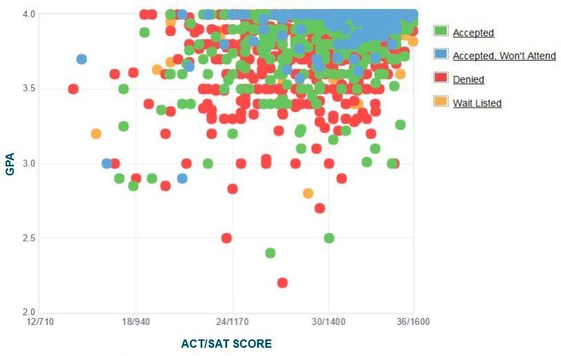 University of Pennsylvania Applicants' Self-Reported GPA/SAT/ACT Graph