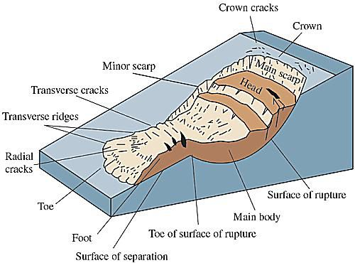 Different Forms And Sizes Of Landslides Gallery