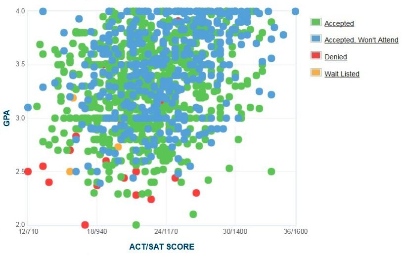 Humboldt State University Applicants' Self-Reported GPA/SAT/ACT Graph.