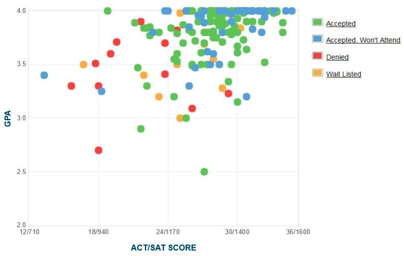 Grove City College GPA, SAT and ACT Data for Admission