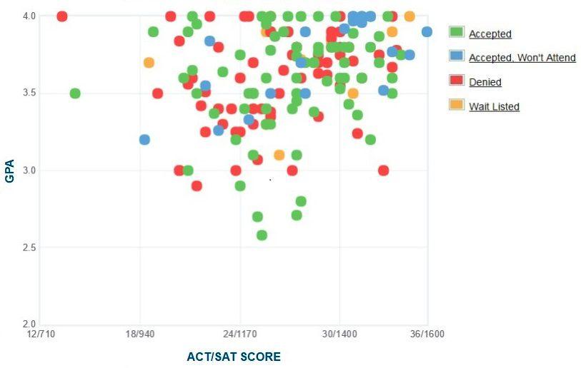 RISD: Acceptance Rate, SAT/ACT Scores