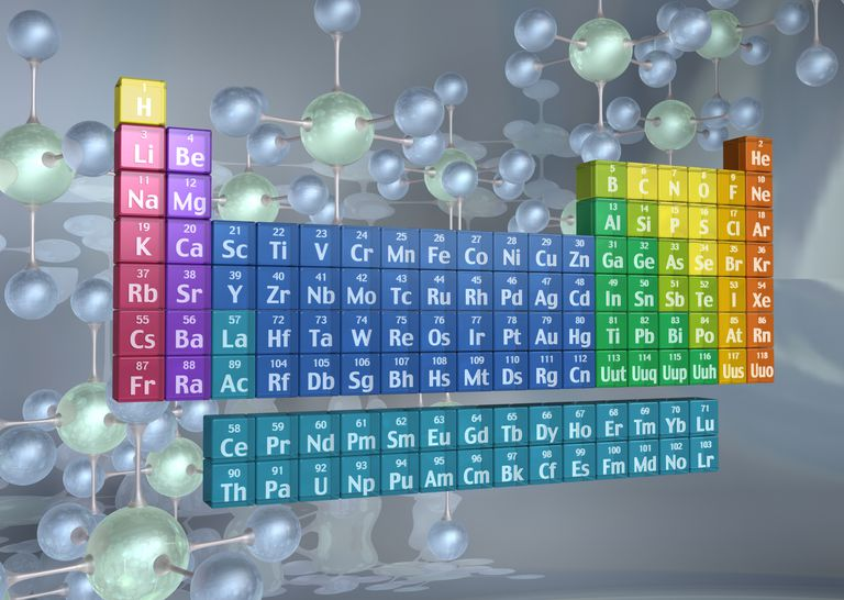 Elements are grouped into families in the periodic table.
