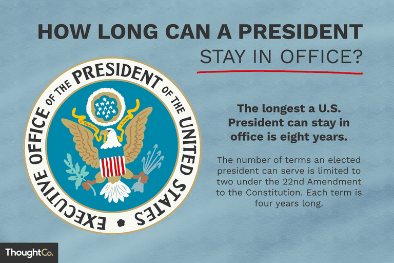 How long can a president stay in office? illustration
