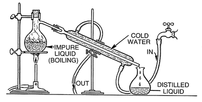 How to Distill Ethanol or Grain Alcohol