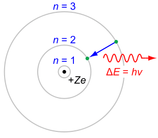 Bohr model of the atom overview and examples review bohr atom energy change with this sample problem ccuart Images