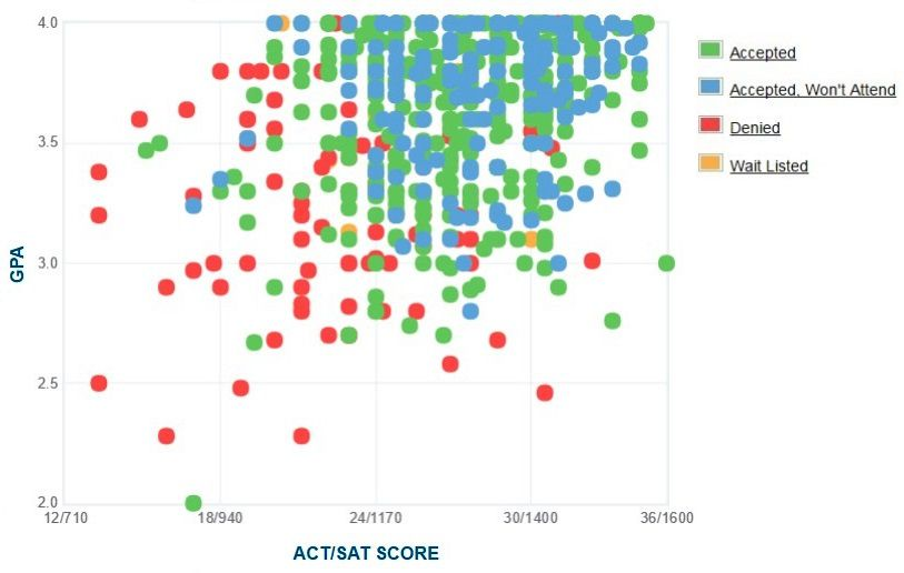 Illinois Institute of Technology Applicants' Self-Reported GPA/SAT/ACT Graph.