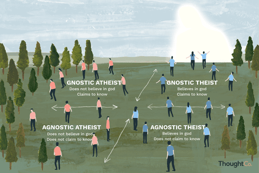 Illustration of Agnostic and Atheist Beliefs