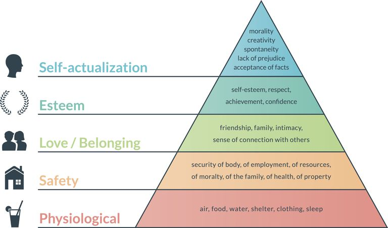 Abraham maslow quotes about psychology maslow pyramid credit henry rivers gettyimages ccuart Image collections