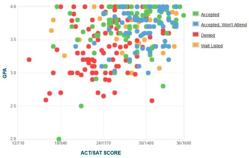 Union College Applicants' Self-Reported GPA/SAT/ACT Graph.