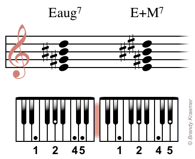 Augmented Minor 7th Chords On Piano