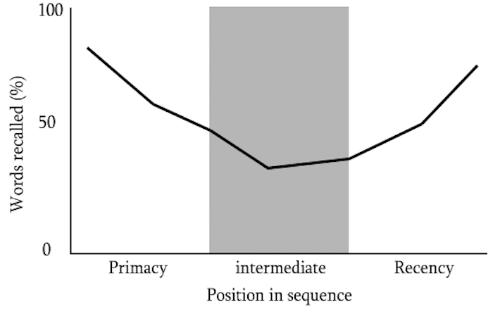 Graph demonstrating the serial position effect