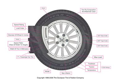 Tire Speed Ratings Explained With Code Chart