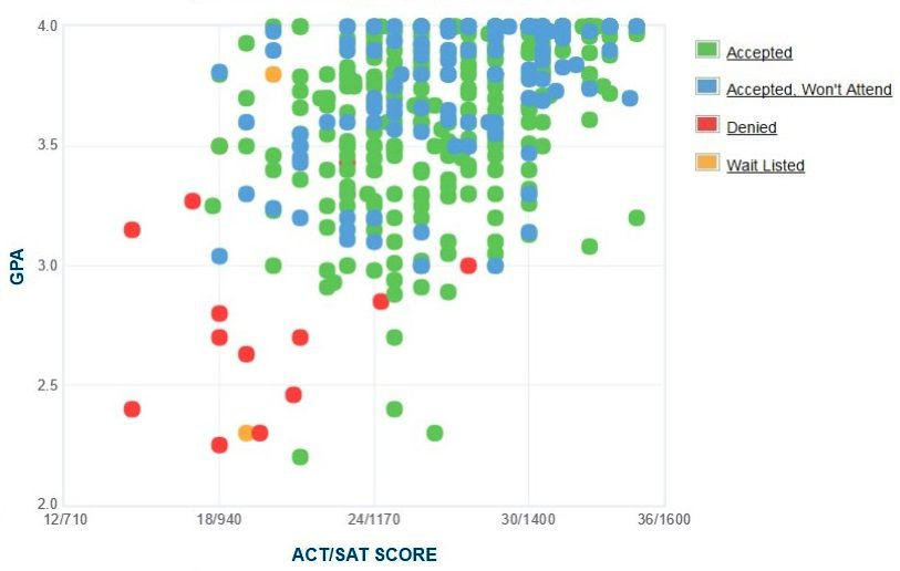 Truman State University Applicants' Self-Reported GPA/SAT/ACT Graph.