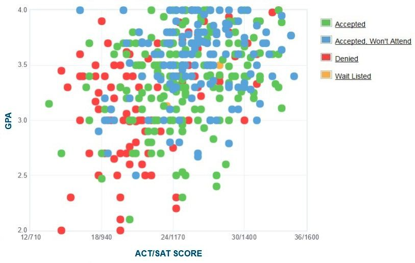 SUNY Purchase College Applicants' Self-Reported GPA/SAT/ACT Graph.