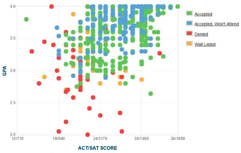 Hope College GPA, SAT and ACT Data for Admission