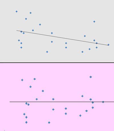 Multivariate Econometrics Problems and Excel
