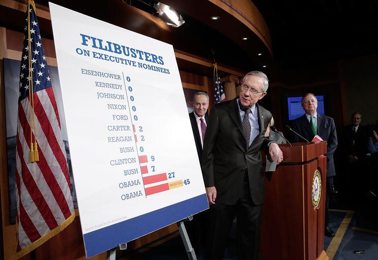 Senators looking at graph of filibusters during the Obama administration