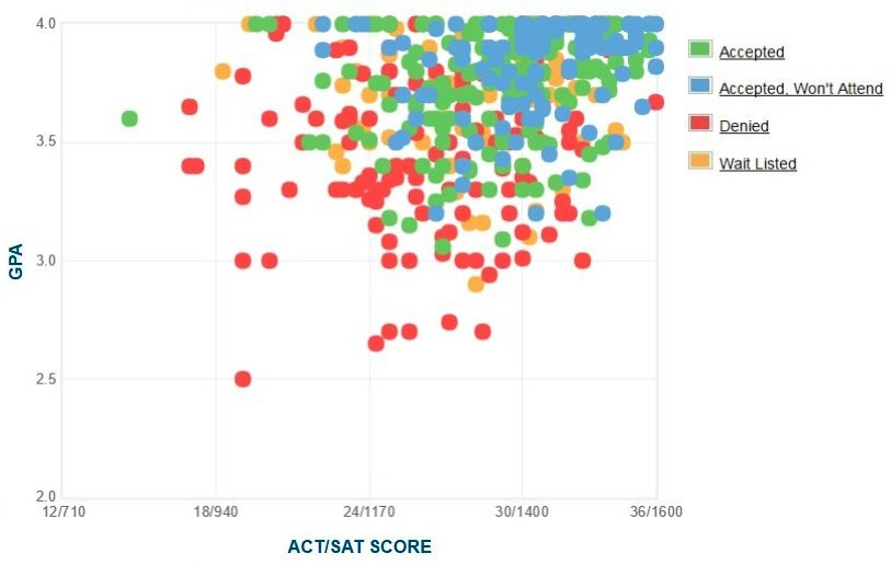 Smith College Applicants' Self-Reported GPA/SAT/ACT Graph.